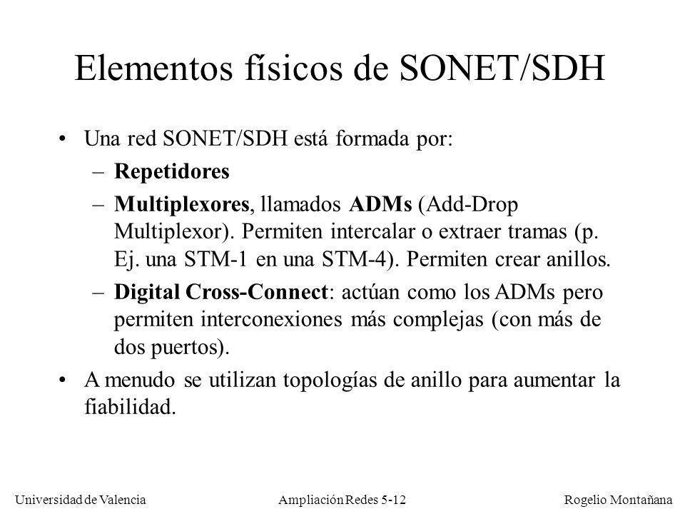 Universidad de Valencia Rogelio Montañana Ampliación Redes 5-12 Elementos físicos de SONET/SDH Una red SONET/SDH está formada por: –Repetidores –Multi
