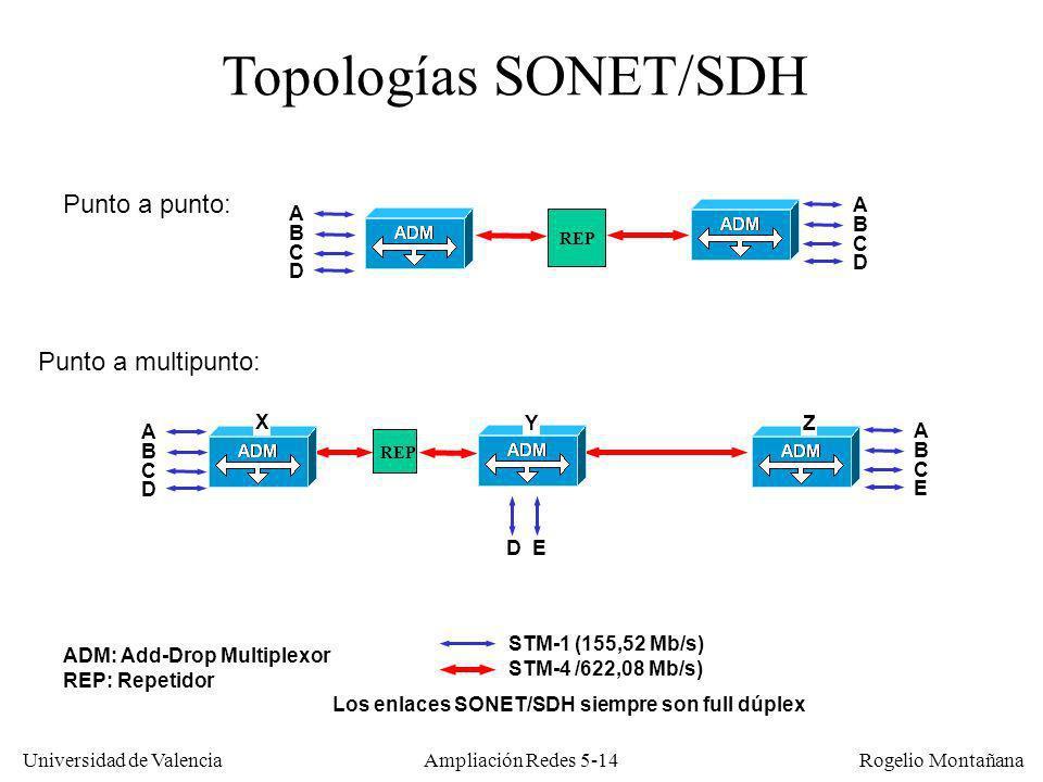 Universidad de Valencia Rogelio Montañana Ampliación Redes 5-14 Topologías SONET/SDH Punto a punto: Punto a multipunto: ADM: Add-Drop Multiplexor REP:
