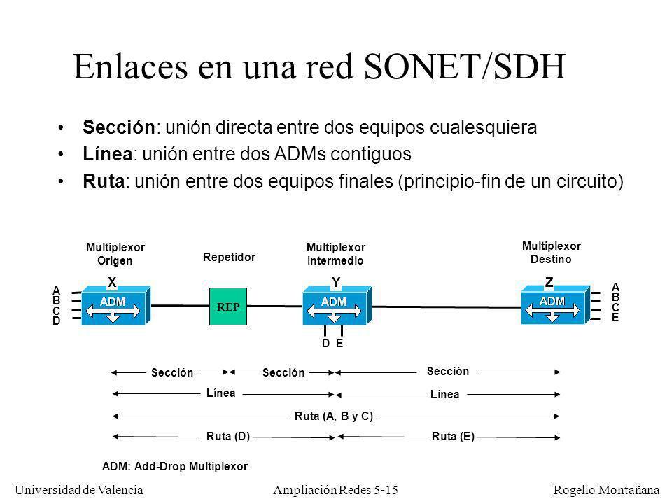 Universidad de Valencia Rogelio Montañana Ampliación Redes 5-15 Sección: unión directa entre dos equipos cualesquiera Línea: unión entre dos ADMs cont