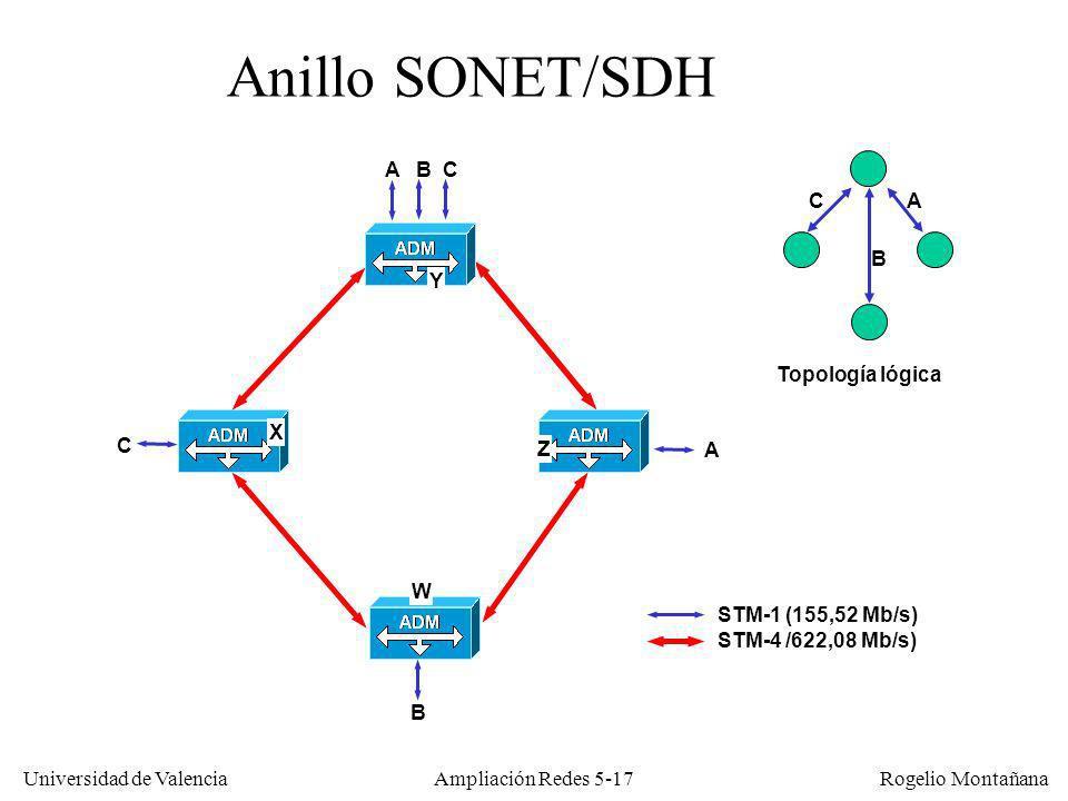 Universidad de Valencia Rogelio Montañana Ampliación Redes 5-17 Anillo SONET/SDH STM-1 (155,52 Mb/s) STM-4 /622,08 Mb/s) B A B C C A A B C Topología l