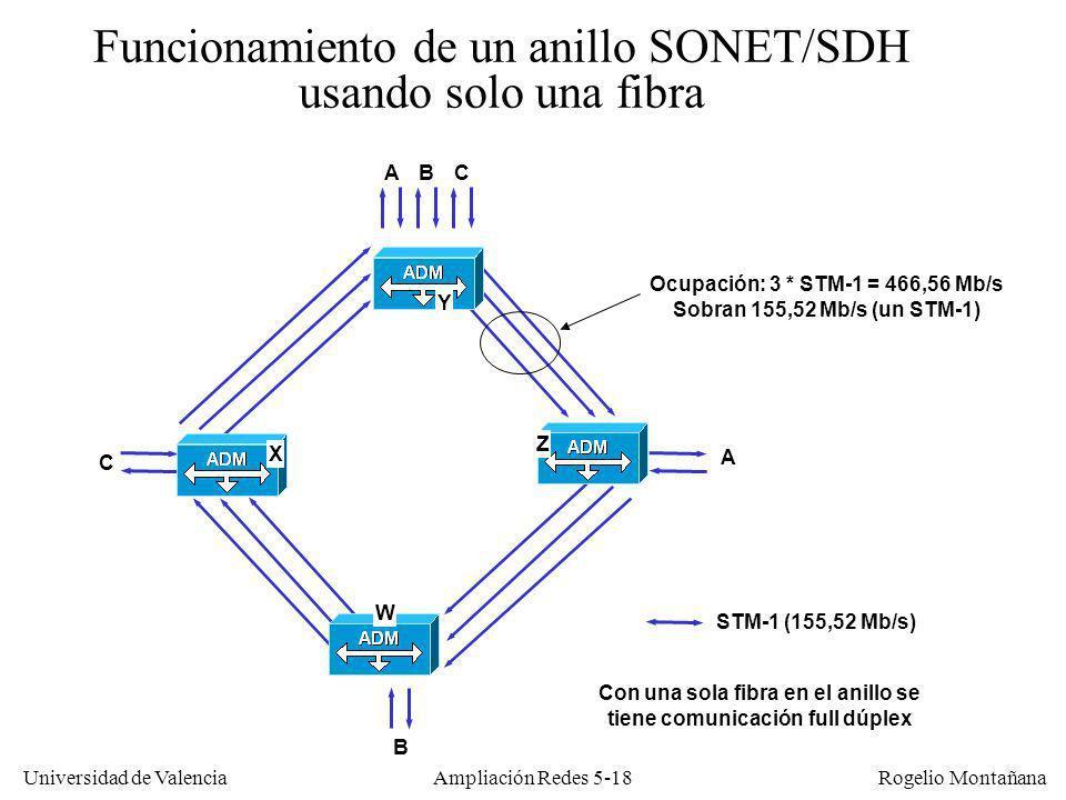 Universidad de Valencia Rogelio Montañana Ampliación Redes 5-18 Funcionamiento de un anillo SONET/SDH usando solo una fibra STM-1 (155,52 Mb/s) A A Co