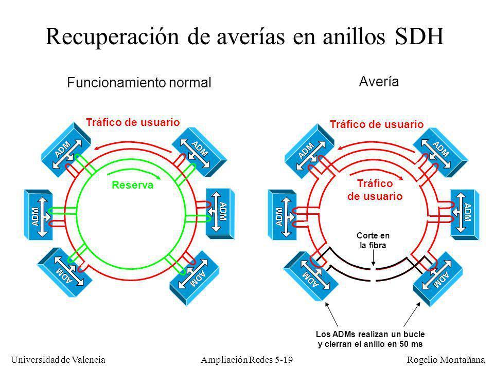 Universidad de Valencia Rogelio Montañana Ampliación Redes 5-19 Recuperación de averías en anillos SDH Tráfico de usuario Tráfico de usuario Funcionam