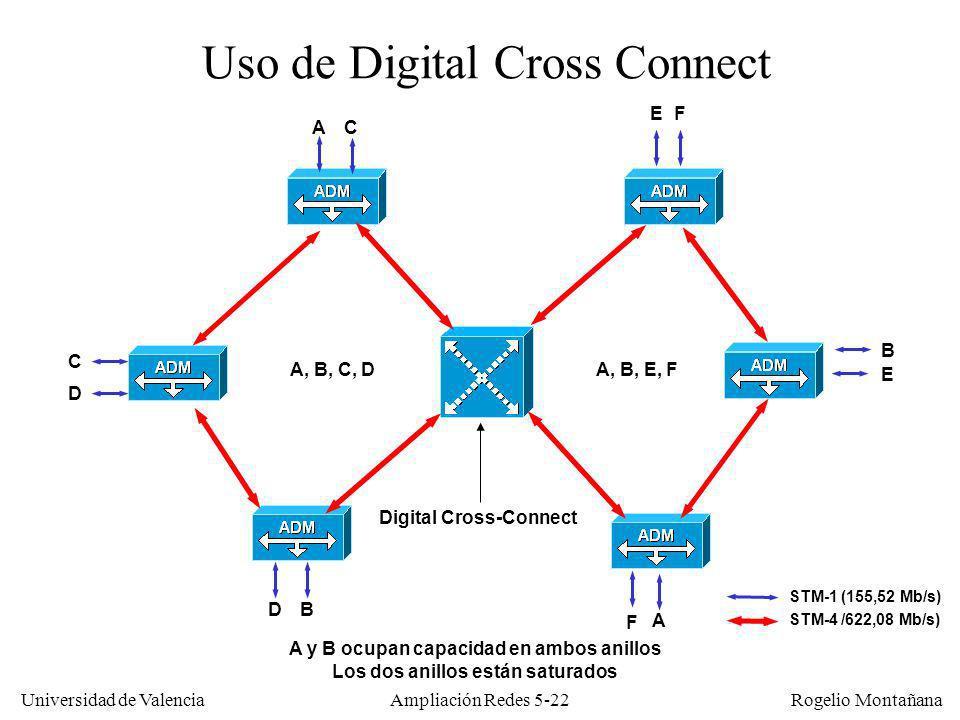 Universidad de Valencia Rogelio Montañana Ampliación Redes 5-22 Uso de Digital Cross Connect Digital Cross-Connect A A B B C D C D E E F F A y B ocupa
