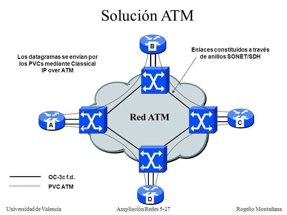 Universidad de Valencia Rogelio Montañana Ampliación Redes 5-27 Red ATM A OC-3c f.d. Solución ATM C PVC ATM Enlaces constituidos a través de anillos S
