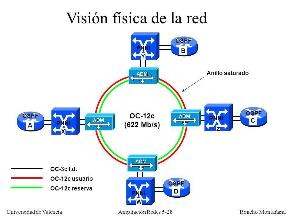 Universidad de Valencia Rogelio Montañana Ampliación Redes 5-28 OC-3c f.d. A B CD OC-12c (622 Mb/s) Visión física de la red OC-12c usuario OC-12c rese