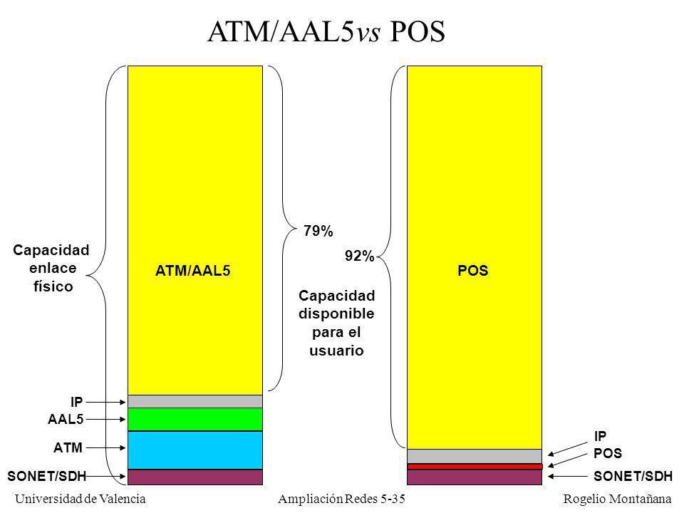 Universidad de Valencia Rogelio Montañana Ampliación Redes 5-35 Capacidad enlace físico ATM/AAL5POS ATM/AAL5vs POS SONET/SDH IP AAL5 ATM SONET/SDH Cap