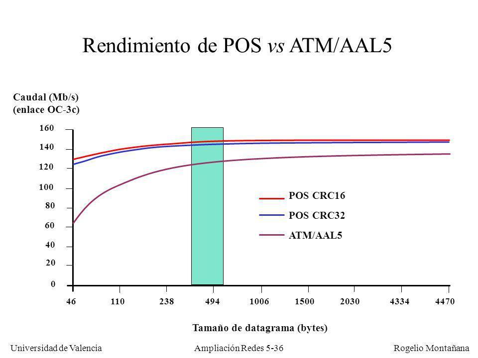 Universidad de Valencia Rogelio Montañana Ampliación Redes 5-36 Caudal (Mb/s) (enlace OC-3c) 0 20 40 60 80 100 120 140 160 461102384941006150020304334