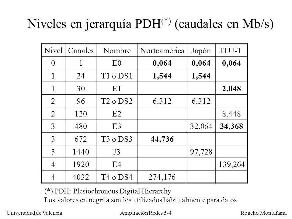 Universidad de Valencia Rogelio Montañana Ampliación Redes 5-4 NivelCanalesNombreNorteaméricaJapónITU-T 01E00,064 124T1 o DS11,544 130E12,048 296T2 o