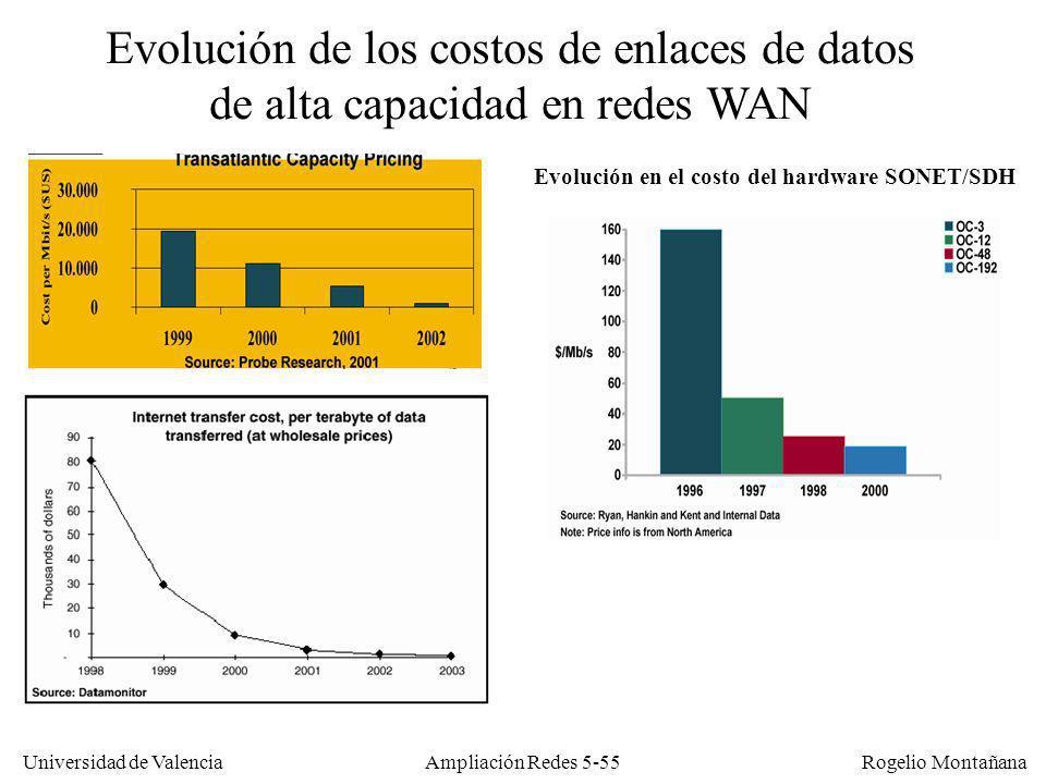 Universidad de Valencia Rogelio Montañana Ampliación Redes 5-55 Evolución en el costo del hardware SONET/SDH Evolución de los costos de enlaces de dat