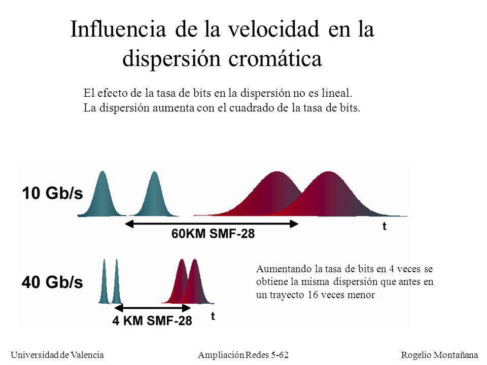 Universidad de Valencia Rogelio Montañana Ampliación Redes 5-62 Influencia de la velocidad en la dispersión cromática El efecto de la tasa de bits en
