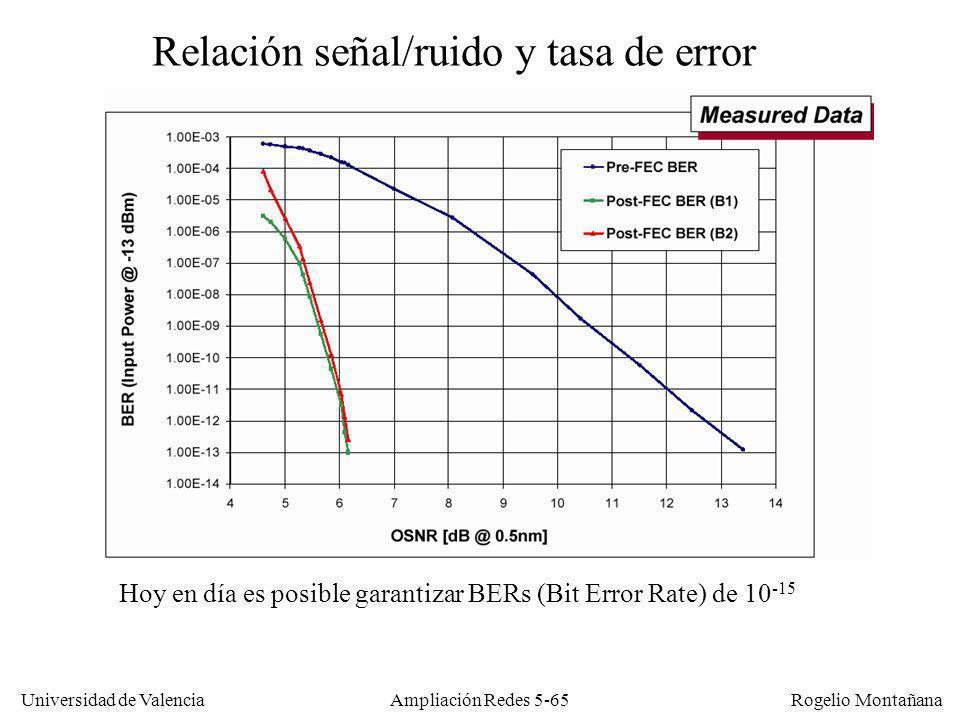 Universidad de Valencia Rogelio Montañana Ampliación Redes 5-65 Relación señal/ruido y tasa de error Hoy en día es posible garantizar BERs (Bit Error