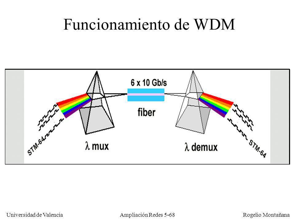Universidad de Valencia Rogelio Montañana Ampliación Redes 5-68 Funcionamiento de WDM