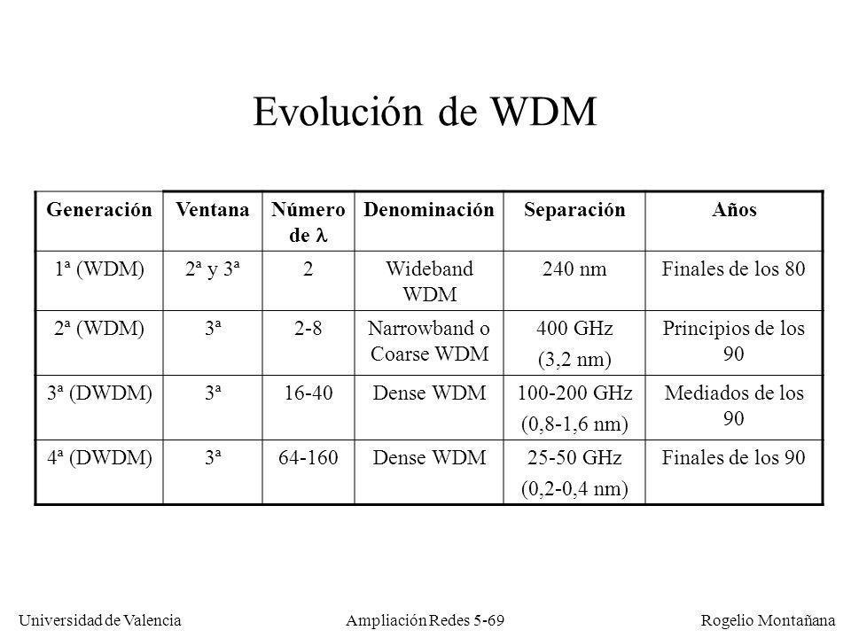 Universidad de Valencia Rogelio Montañana Ampliación Redes 5-69 Evolución de WDM GeneraciónVentanaNúmero de DenominaciónSeparaciónAños 1ª (WDM)2ª y 3ª