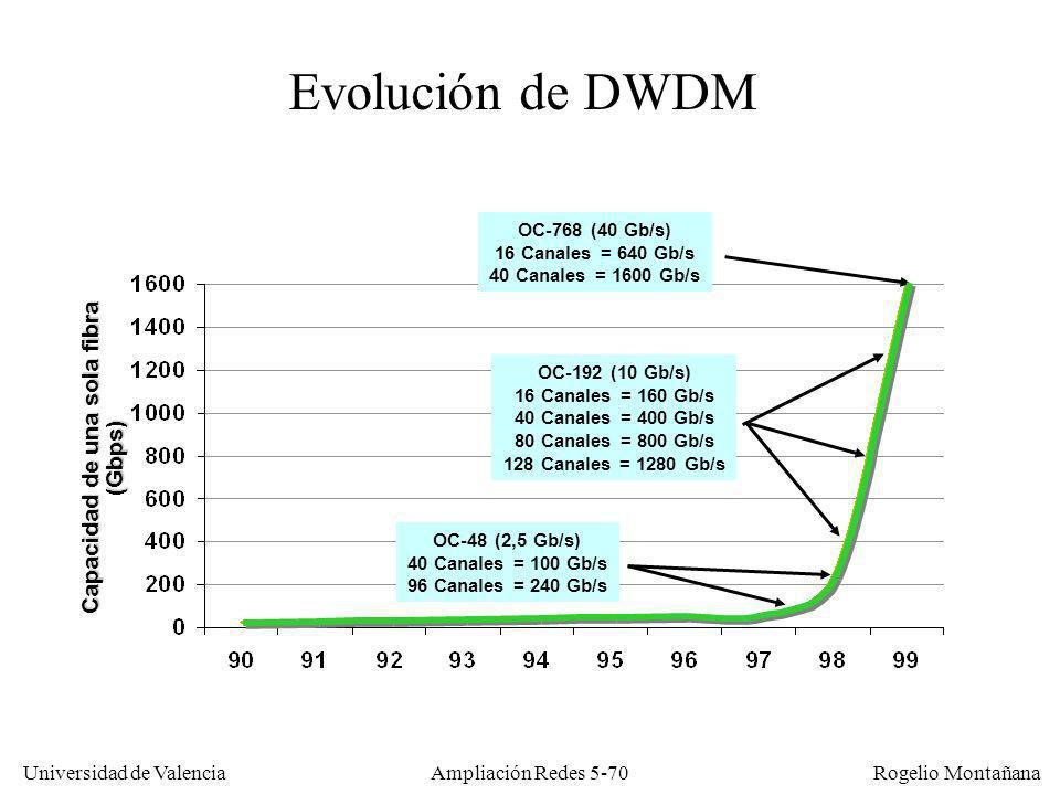 Universidad de Valencia Rogelio Montañana Ampliación Redes 5-70 Capacidad de una sola fibra (Gbps) OC-768 (40 Gb/s) 16 Canales = 640 Gb/s 40 Canales =