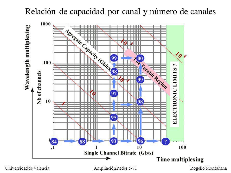 Universidad de Valencia Rogelio Montañana Ampliación Redes 5-71 Relación de capacidad por canal y número de canales