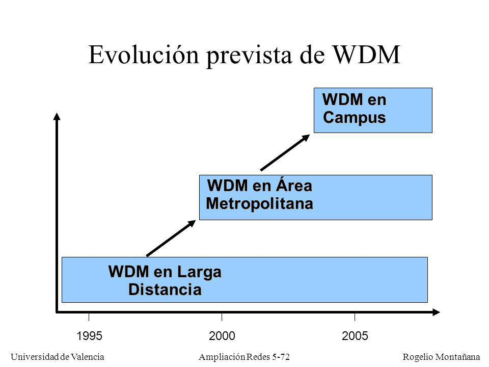 Universidad de Valencia Rogelio Montañana Ampliación Redes 5-72 Evolución prevista de WDM WDM en Larga Distancia WDM en Área Metropolitana WDM en Camp