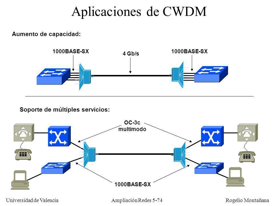 Universidad de Valencia Rogelio Montañana Ampliación Redes 5-74 Aplicaciones de CWDM 4 Gb/s 1000BASE-SX Aumento de capacidad: Soporte de múltiples ser