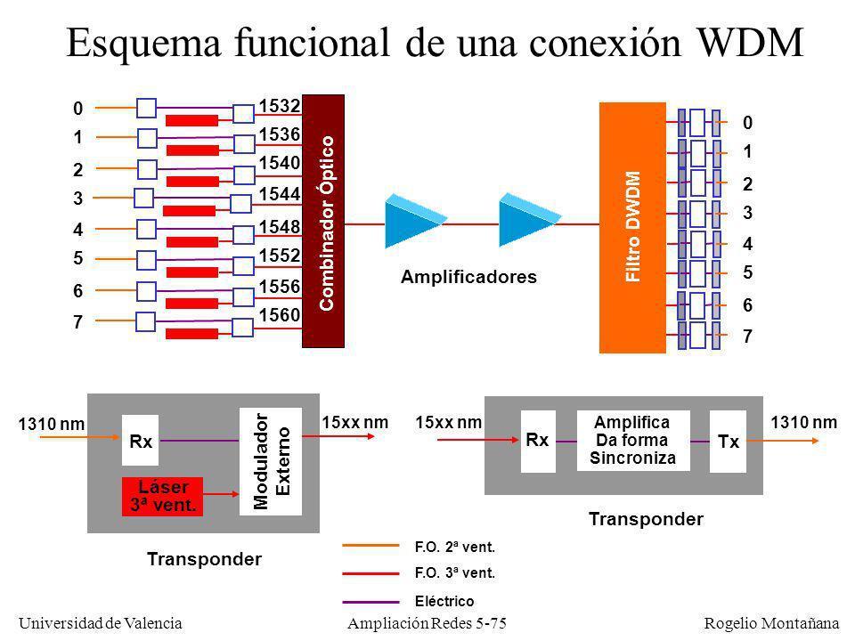 Universidad de Valencia Rogelio Montañana Ampliación Redes 5-75 Esquema funcional de una conexión WDM Combinador Óptico 0 1 2 3 4 5 6 7 1532 1536 1540