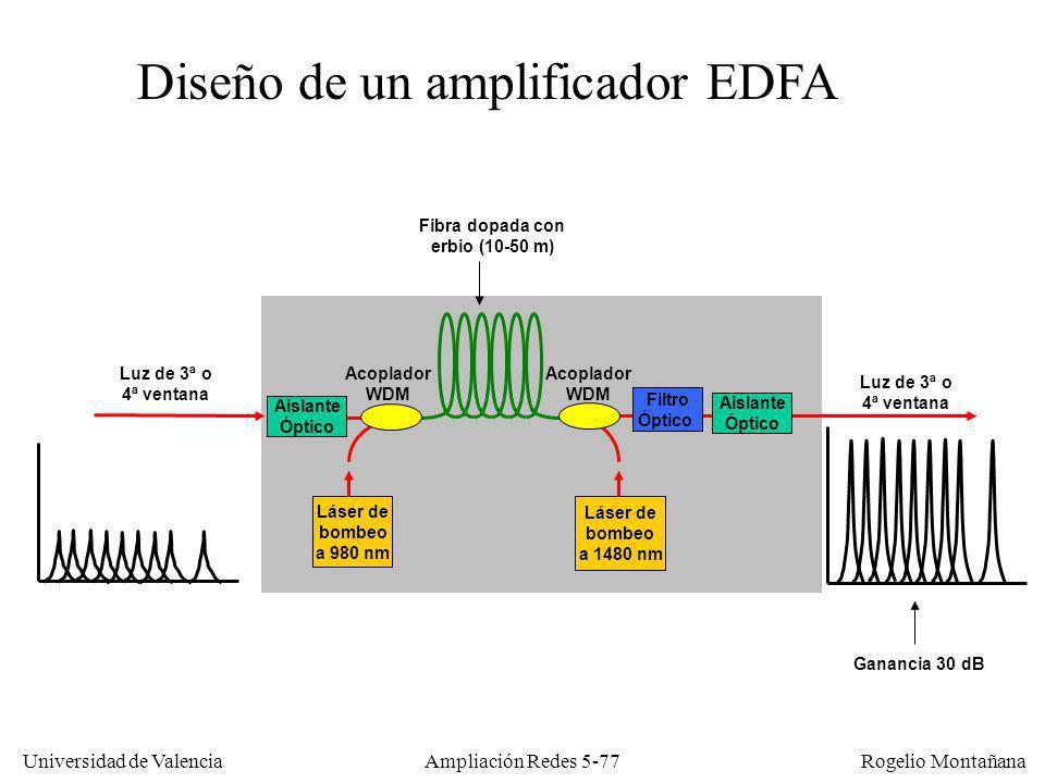 Universidad de Valencia Rogelio Montañana Ampliación Redes 5-77 Diseño de un amplificador EDFA Fibra dopada con erbio (10-50 m) Acoplador WDM Filtro Ó