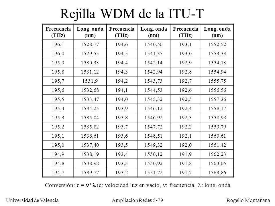 Universidad de Valencia Rogelio Montañana Ampliación Redes 5-79 Frecuencia (THz) Long. onda (nm) Frecuencia (THz) Long. onda (nm) Frecuencia (THz) Lon