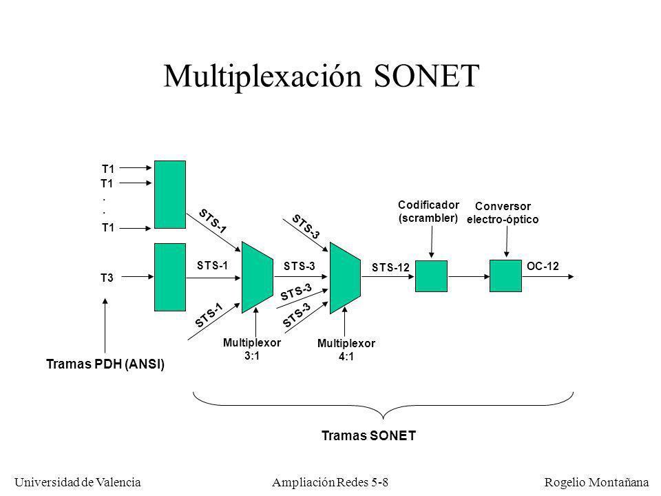 Universidad de Valencia Rogelio Montañana Ampliación Redes 5-8 T1. T1 T3 Conversor electro-óptico Codificador (scrambler) Multiplexor 3:1 Multiplexor