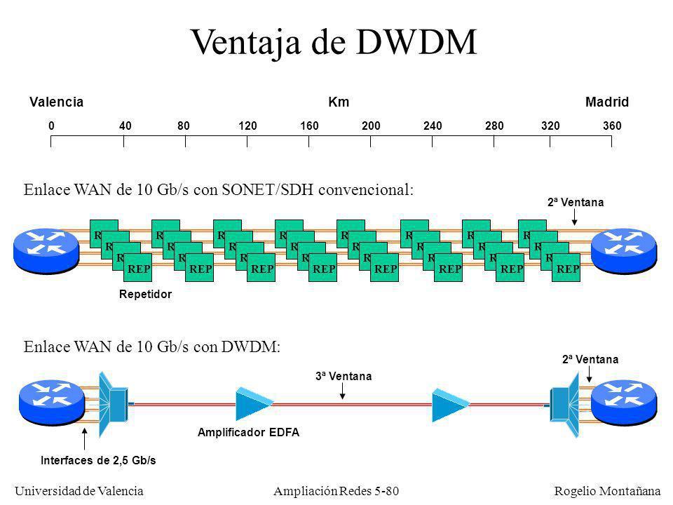 Universidad de Valencia Rogelio Montañana Ampliación Redes 5-80 REP 04080120160200240280320360 KmValenciaMadrid Ventaja de DWDM Enlace WAN de 10 Gb/s