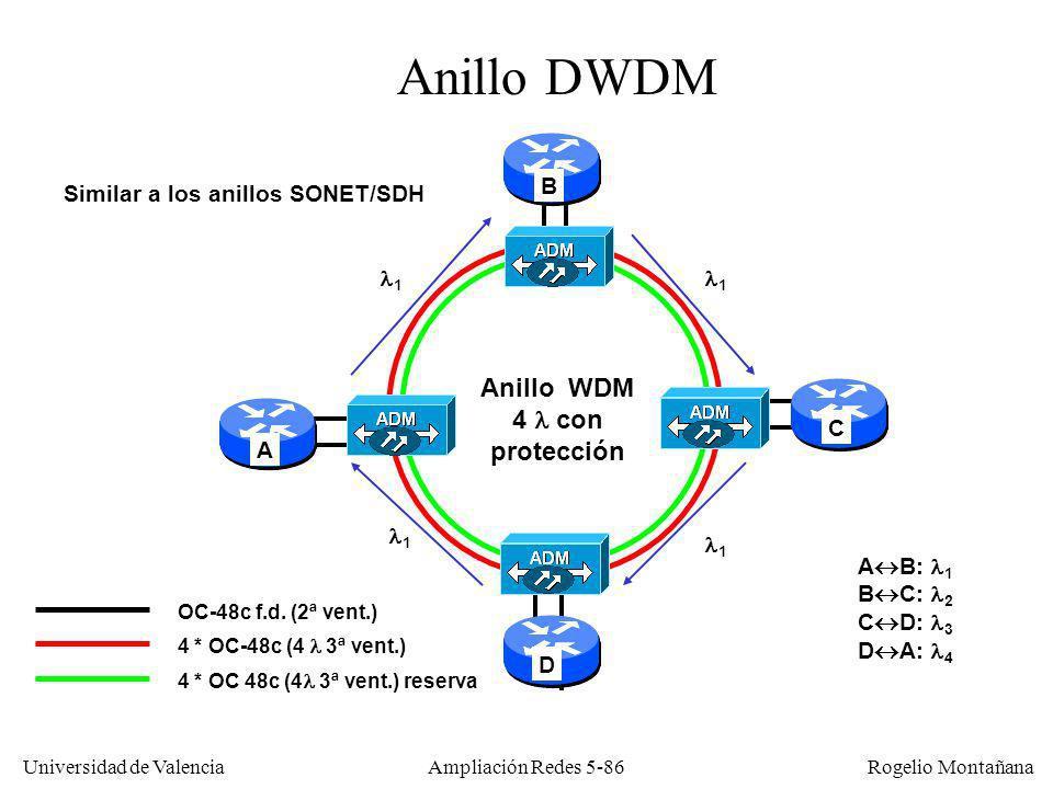 Universidad de Valencia Rogelio Montañana Ampliación Redes 5-86 OC-48c f.d. (2ª vent.) AB CD Anillo WDM 4 con protección A B: 1 B C: 2 C D: 3 D A: 4 A