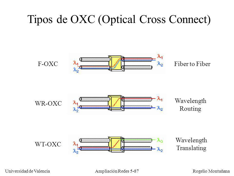 Universidad de Valencia Rogelio Montañana Ampliación Redes 5-87 Tipos de OXC (Optical Cross Connect) F-OXC WR-OXC WT-OXC Fiber to Fiber Wavelength Routing Wavelength Translating