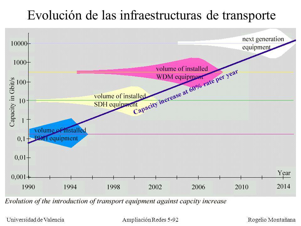 Universidad de Valencia Rogelio Montañana Ampliación Redes 5-92 Evolución de las infraestructuras de transporte