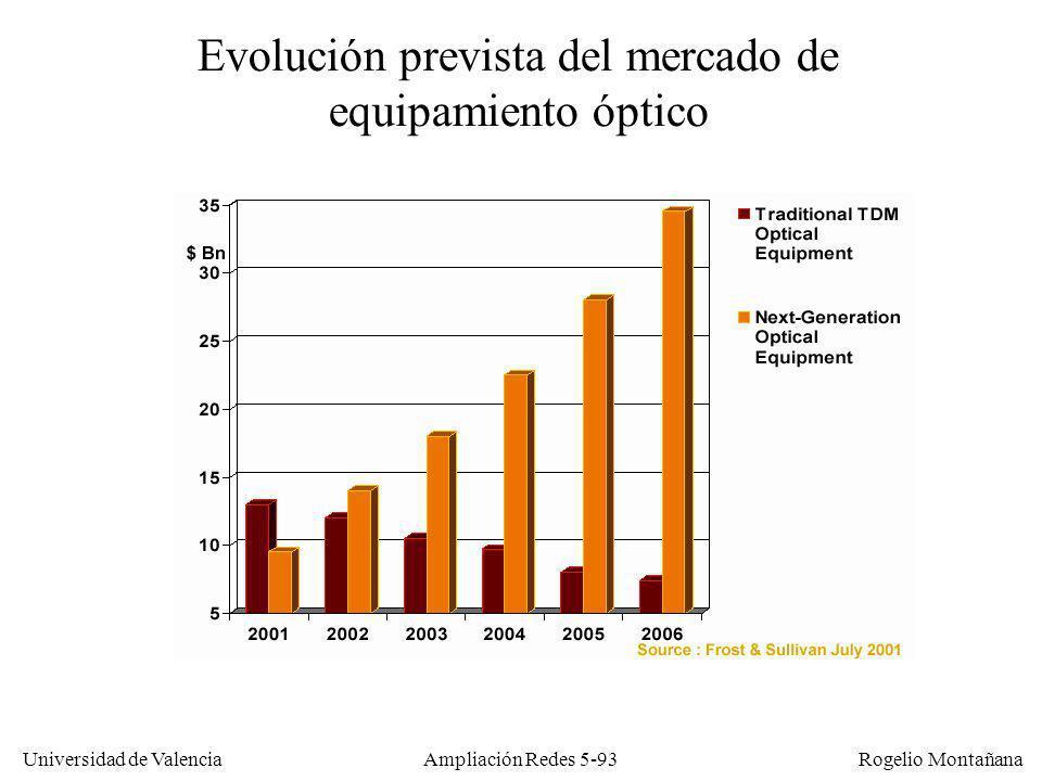 Universidad de Valencia Rogelio Montañana Ampliación Redes 5-93 Evolución prevista del mercado de equipamiento óptico