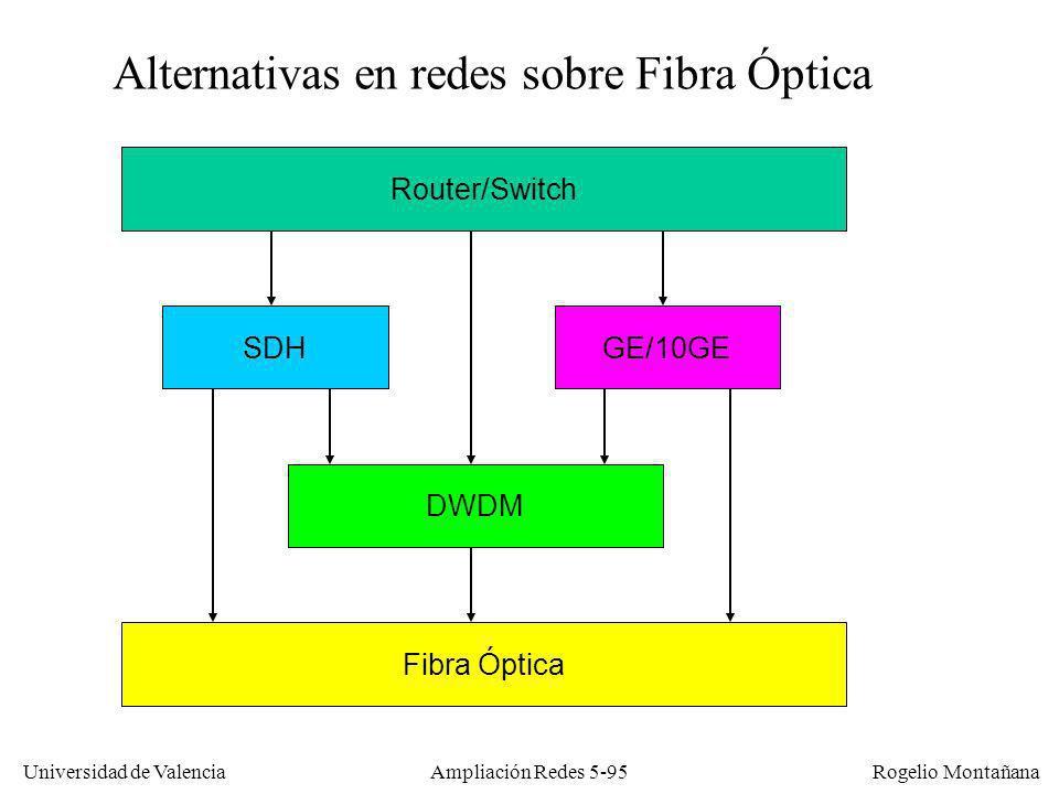 Universidad de Valencia Rogelio Montañana Ampliación Redes 5-95 SDHGE/10GE DWDM Fibra Óptica Router/Switch Alternativas en redes sobre Fibra Óptica