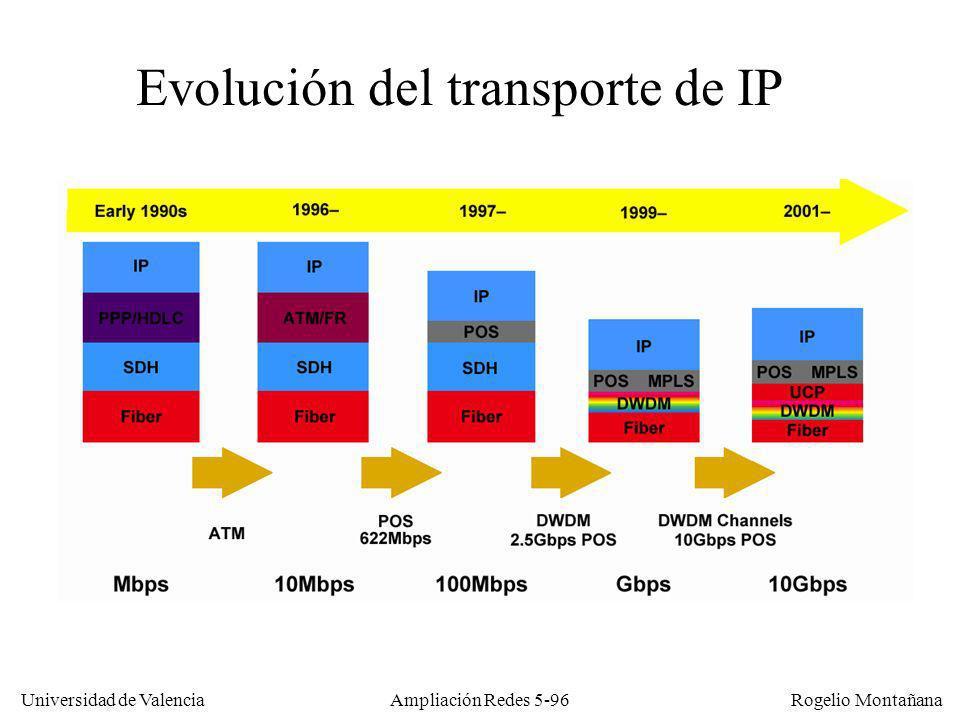 Universidad de Valencia Rogelio Montañana Ampliación Redes 5-96 Evolución del transporte de IP