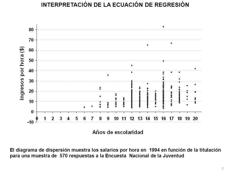 1 INTERPRETACIÓN DE LA ECUACIÓN DE REGRESIÓN El diagrama de dispersión muestra los salarios por hora en 1994 en función de la titulación para una mues