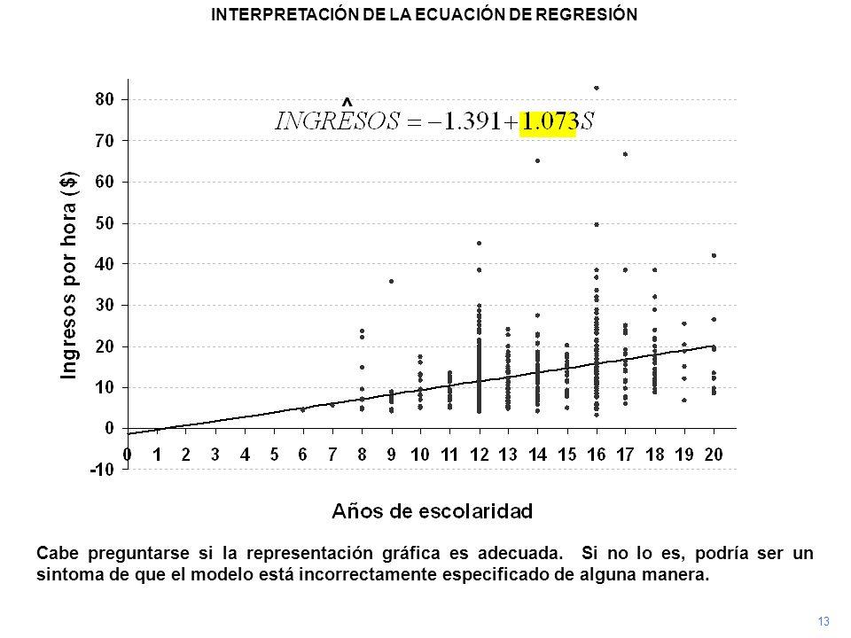 13 Cabe preguntarse si la representación gráfica es adecuada. Si no lo es, podría ser un sintoma de que el modelo está incorrectamente especificado de