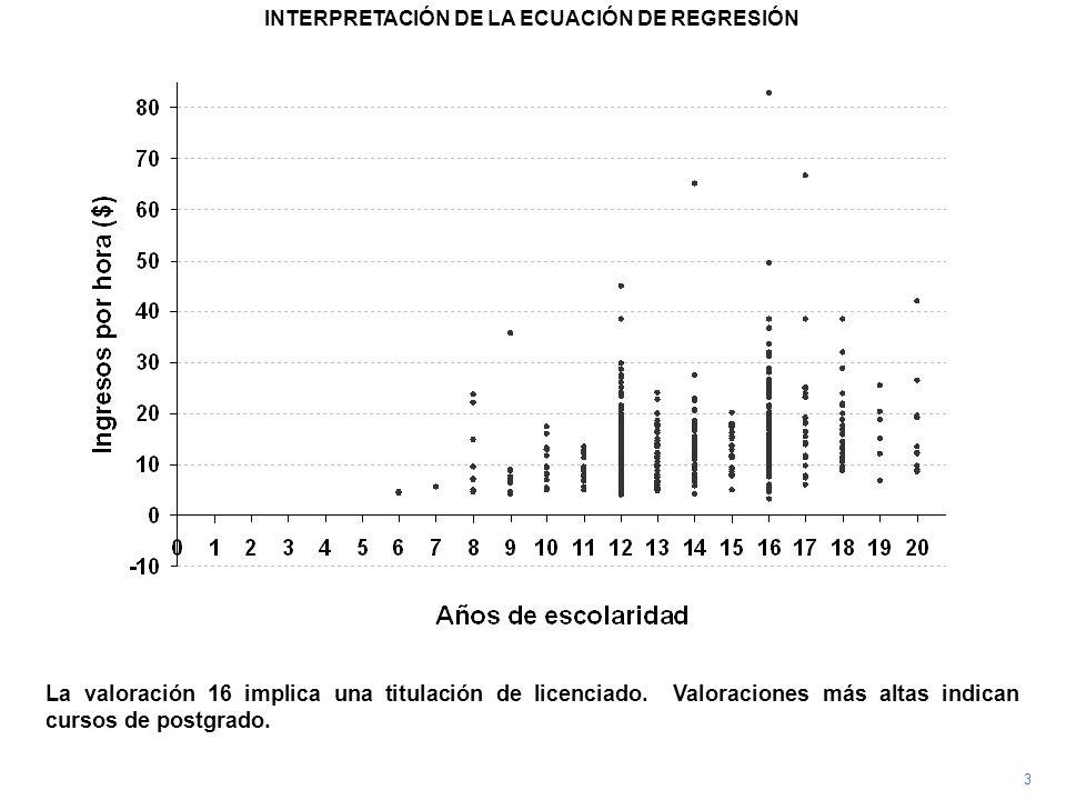 3 INTERPRETACIÓN DE LA ECUACIÓN DE REGRESIÓN La valoración 16 implica una titulación de licenciado. Valoraciones más altas indican cursos de postgrado