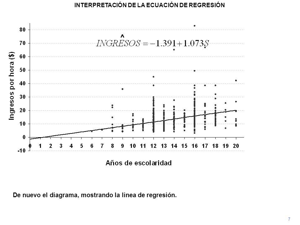 7 De nuevo el diagrama, mostrando la linea de regresión. INTERPRETACIÓN DE LA ECUACIÓN DE REGRESIÓN ^