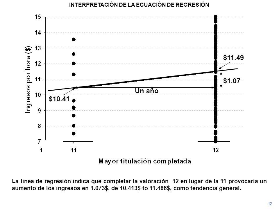 La linea de regresión indica que completar la valoración 12 en lugar de la 11 provocaría un aumento de los ingresos en 1.073$, de 10.413$ to 11.486$,