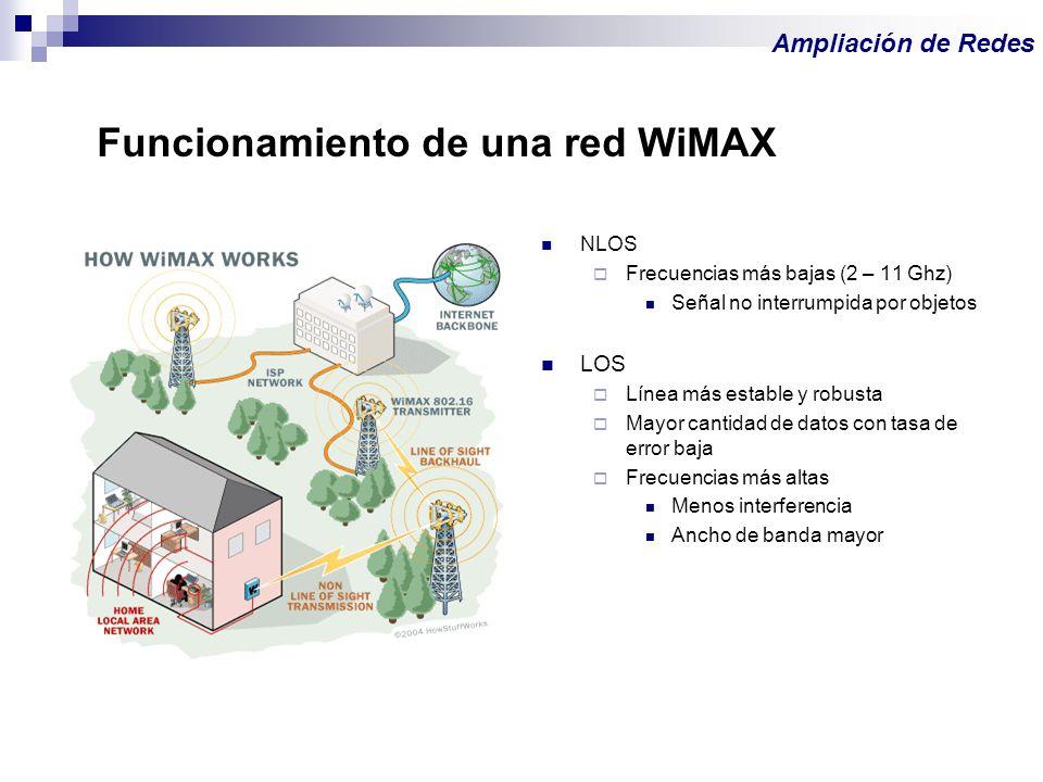 Funcionamiento de una red WiMAX NLOS Frecuencias más bajas (2 – 11 Ghz) Señal no interrumpida por objetos LOS Línea más estable y robusta Mayor cantid