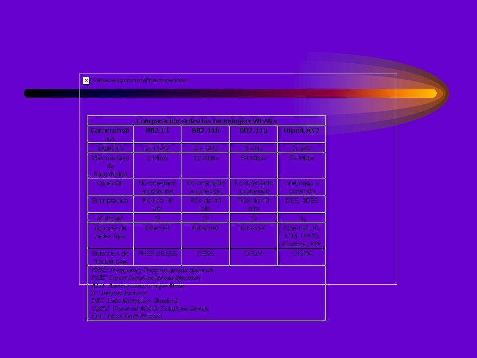 Configuraciones Red ad-hoc:Los ordenadores se comunican entre sí directamente.