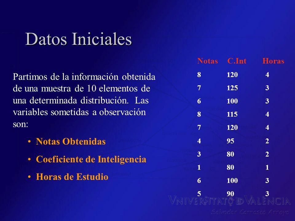 Datos Iniciales Notas C.Int Horas 8120 4 7125 3 6100 3 8115 4 7120 4 495 2 380 2 180 1 6100 3 590 3 Partimos de la información obtenida de una muestra