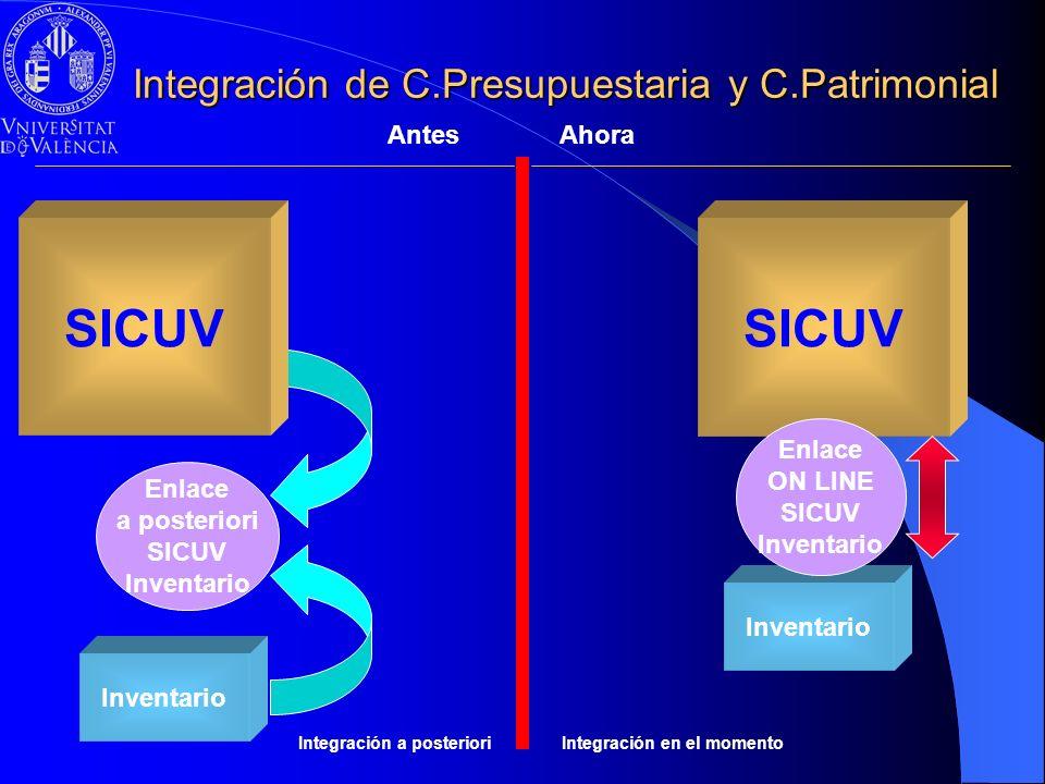 Integración de C.Presupuestaria y C.Patrimonial SICUV Inventario Enlace ON LINE SICUV Inventario Enlace a posteriori SICUV Inventario SICUV AntesAhora