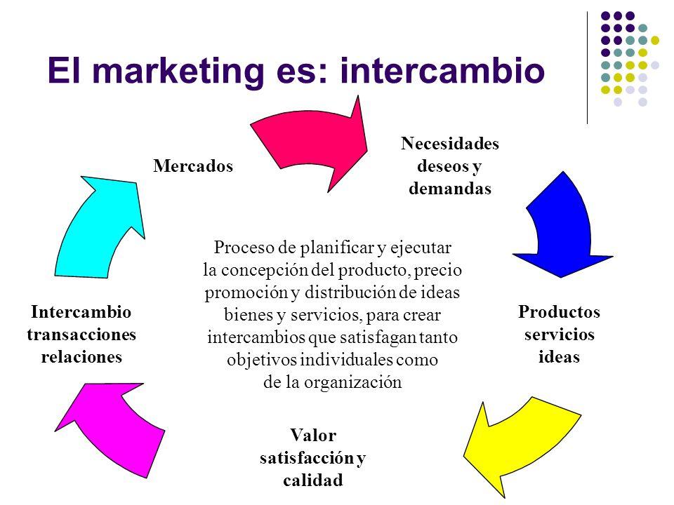 El marketing en la empresa MARKETING ESTRATÉGICO 1.Comprensión del mercado y entorno 1.1.Delimitar mercado relevante 1.2.Segmentación del mercado 1.3.