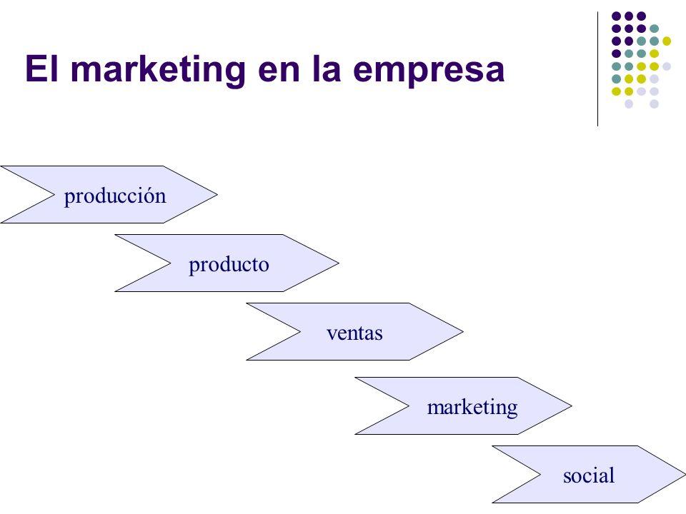 Evolución del marketing: Marketing operativo vs.