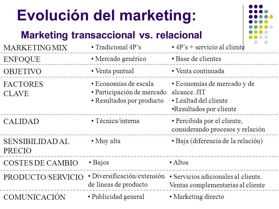 Evolución del marketing: Del marketing externo al marketing interno Del marketing como función independiente al marketing como proceso.