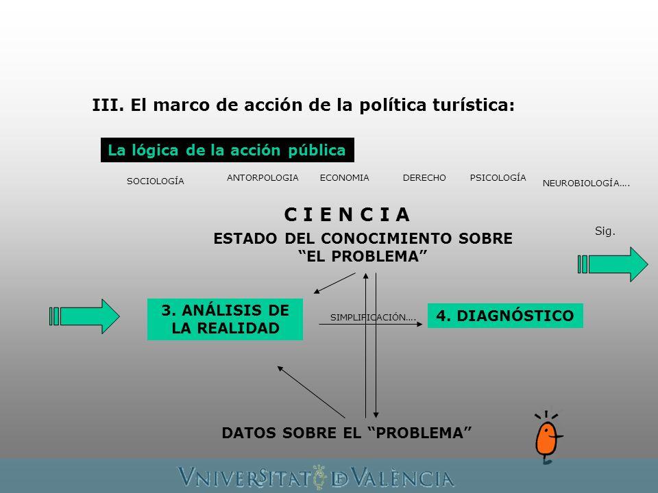La lógica de la acción pública 3. ANÁLISIS DE LA REALIDAD Sig. DATOS SOBRE EL PROBLEMA ESTADO DEL CONOCIMIENTO SOBRE EL PROBLEMA C I E N C I A SOCIOLO