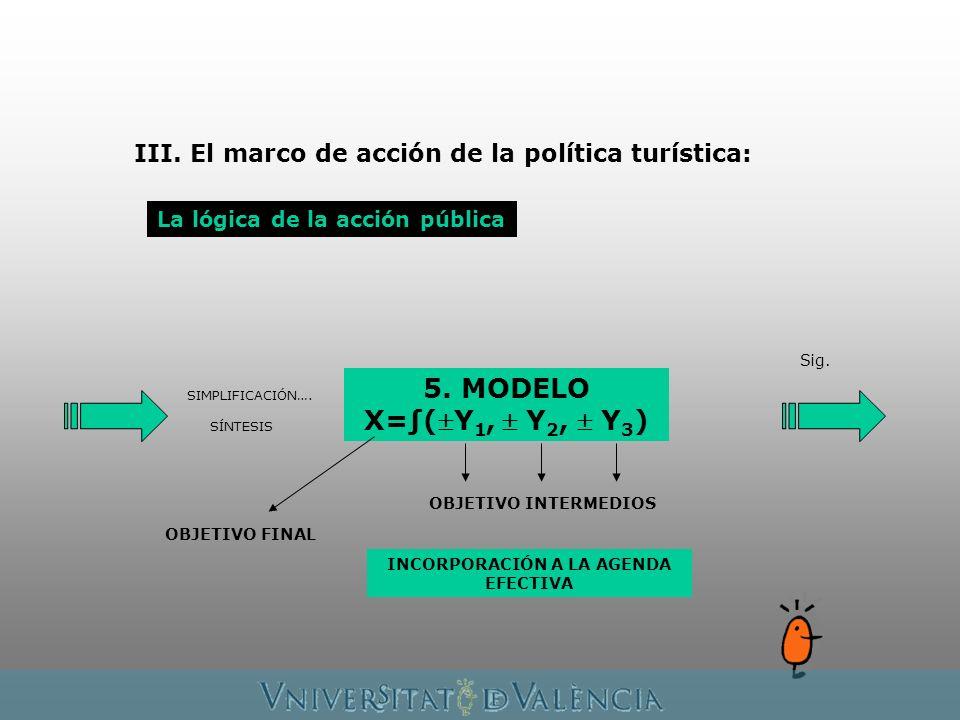 La lógica de la acción pública Sig. SIMPLIFICACIÓN…. 5. MODELO X=(Y 1, Y 2, Y 3 ) SÍNTESIS OBJETIVO FINAL OBJETIVO INTERMEDIOS INCORPORACIÓN A LA AGEN