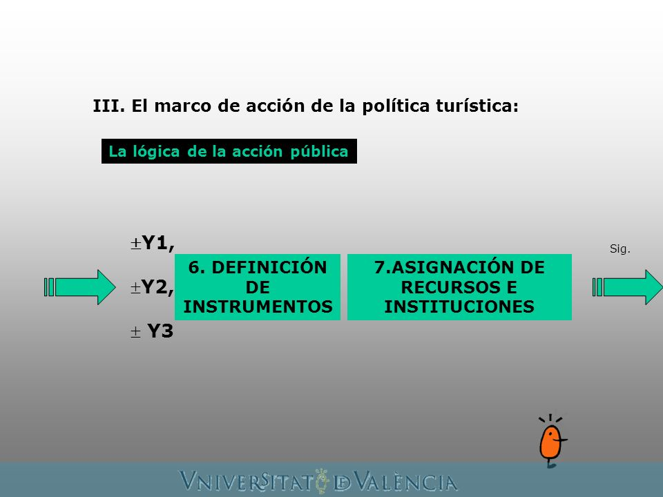 La lógica de la acción pública Sig. Y1, Y2, Y3 6. DEFINICIÓN DE INSTRUMENTOS 7.ASIGNACIÓN DE RECURSOS E INSTITUCIONES III. El marco de acción de la po