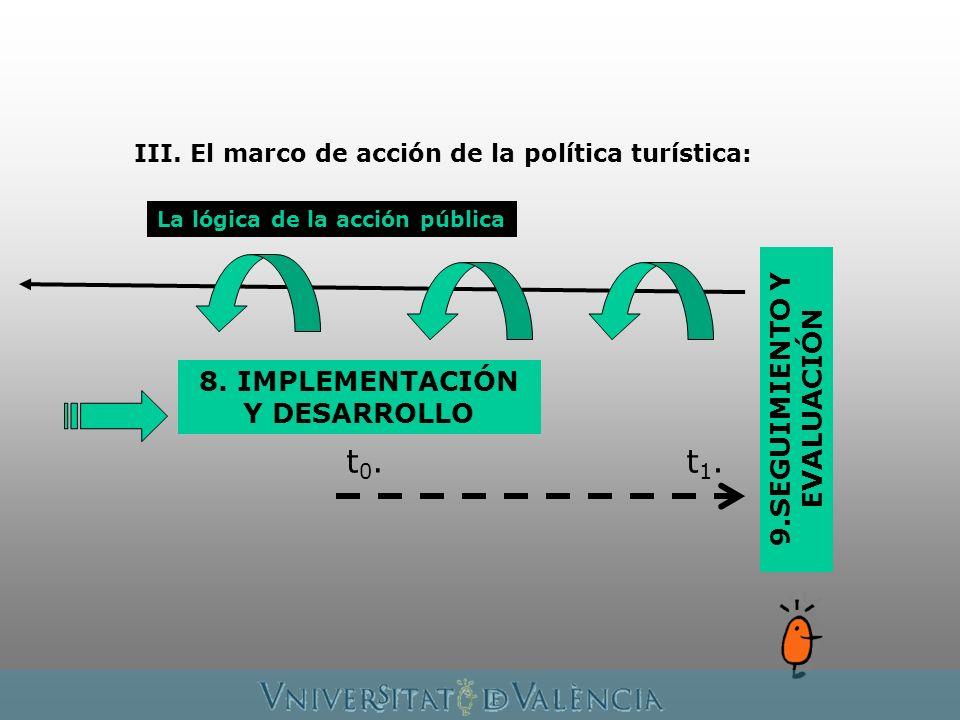 La lógica de la acción pública 8. IMPLEMENTACIÓN Y DESARROLLO 9.SEGUIMIENTO Y EVALUACIÓN t0.t0.t1.t1. III. El marco de acción de la política turística