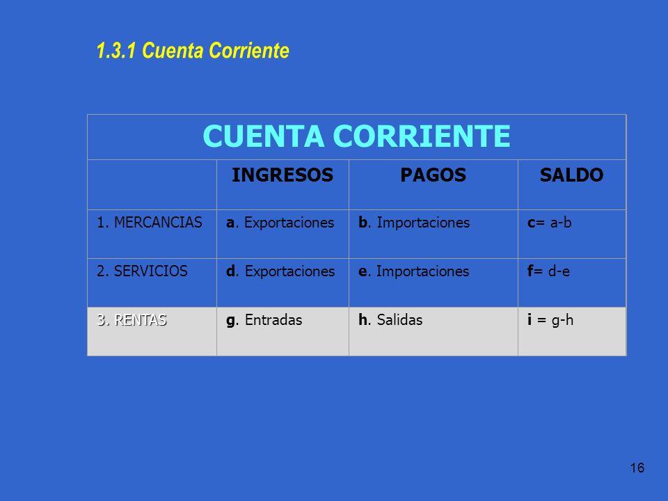 Práctica 1.1 T.Domingo 16 1.3.1 Cuenta Corriente CUENTA CORRIENTE INGRESOSPAGOSSALDO 1.