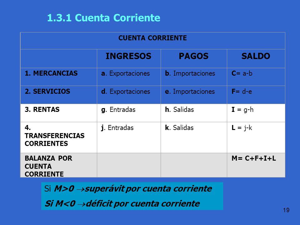 Práctica 1.1 T.Domingo 19 1.3.1 Cuenta Corriente CUENTA CORRIENTE INGRESOSPAGOSSALDO 1.